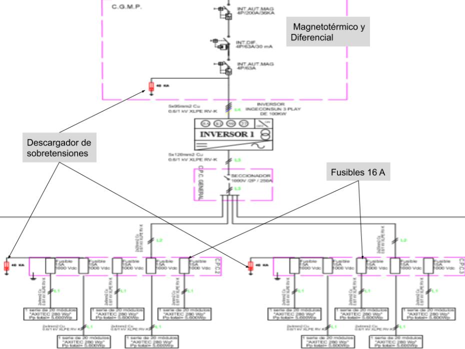 Esquema eléctrico instalación solar fotovoltaica conectada a red