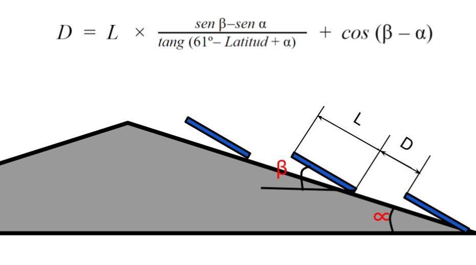 Distancia entre paneles solares