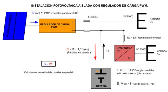 Cálculo energéticos con regulador PWM