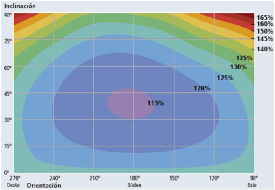 Sobredimensionamiento de campo solar fotovoltaico