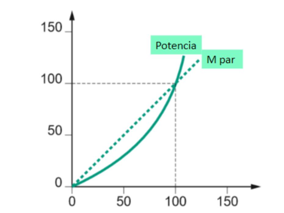 Tipo de carga en variador de frecuencia