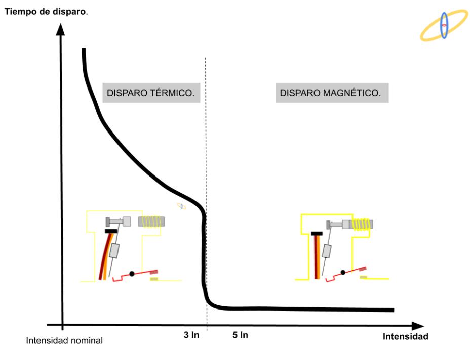 Curvas de disparo en magnetotérmico