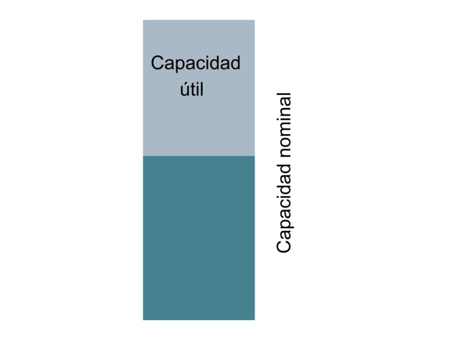 profundidad de carga en baterías