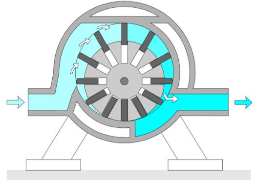 Compresor multicelular.