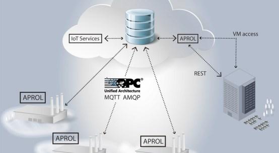 B&R APROL로 안전한 글로벌 데이터 액세스