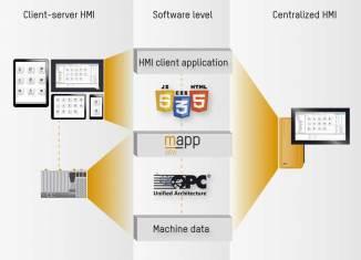 mapp View HMI 솔루션