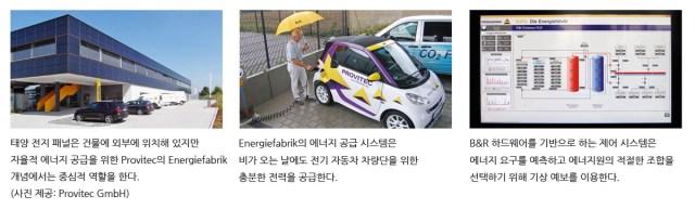 Energiefabrik의 에너지 공급 시스템과 B&R 솔루션