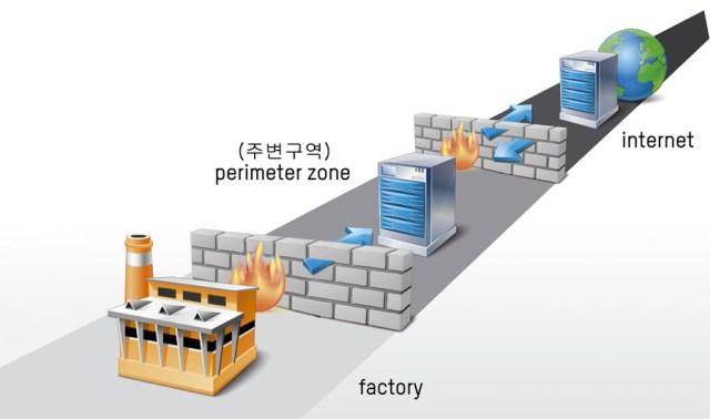 최대 보안을 위한 이중 방화벽