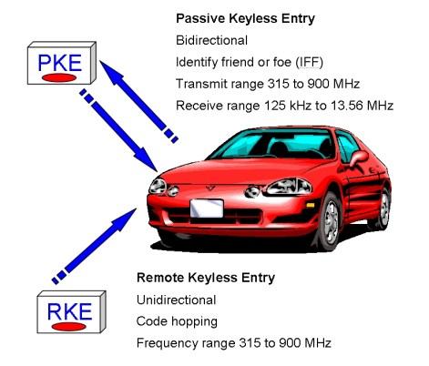Keyless Entry1