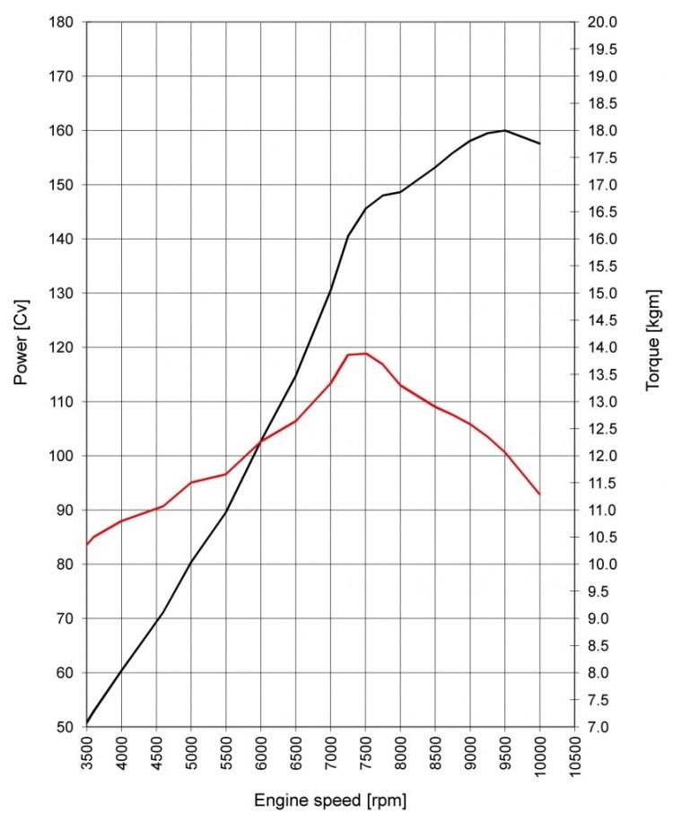29-ducati dvt engine curves copy