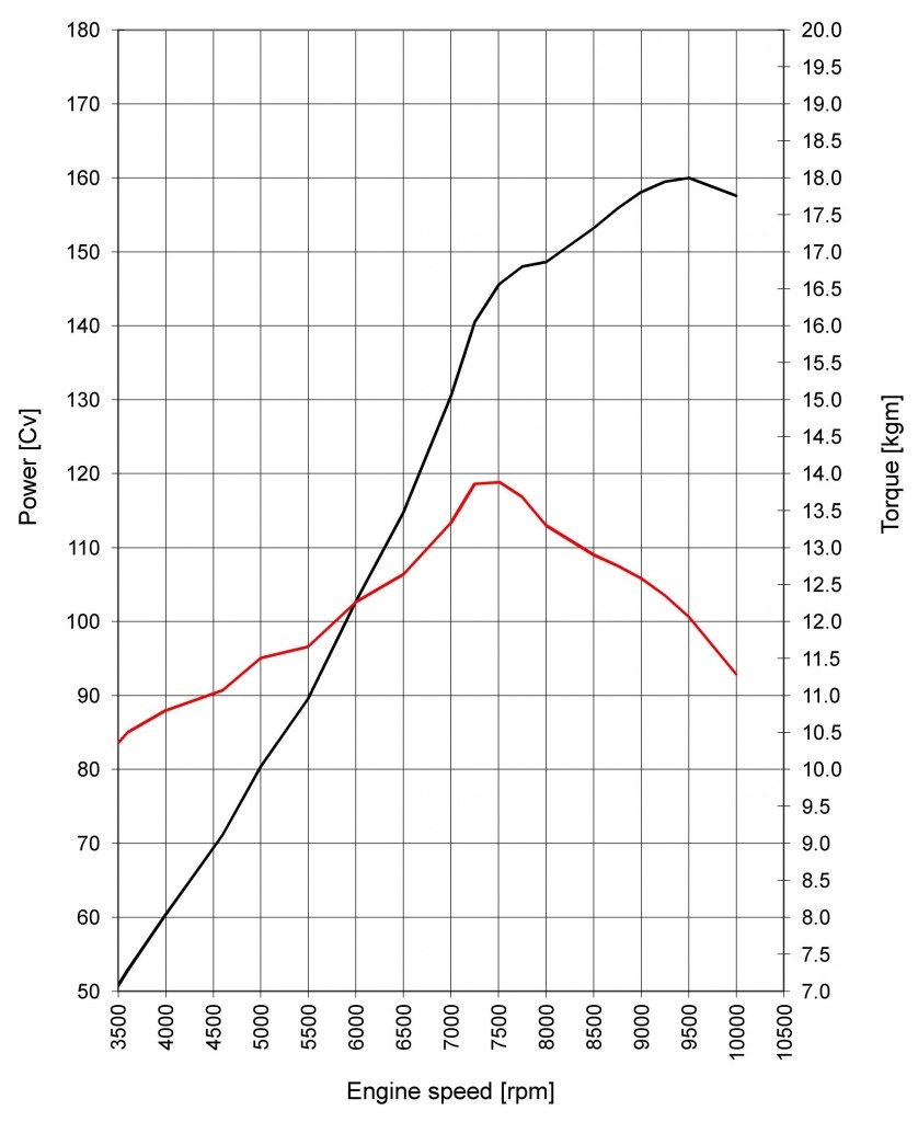 29-ducati dvt engine curves copy