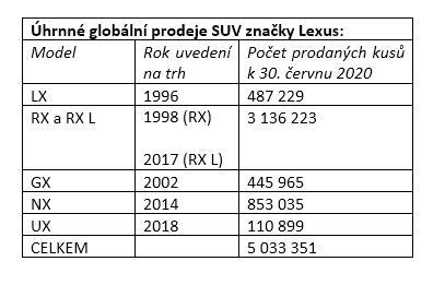 lexus-5milionu-SUV-tabulka