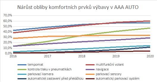 graf-vybava_auta