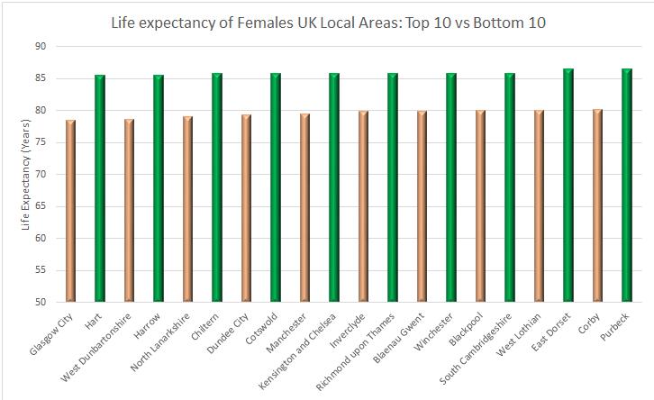Life_expectancy_females