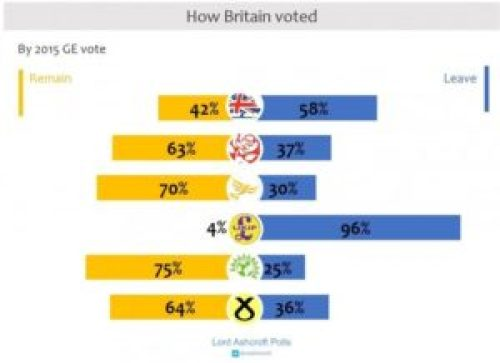 Two thirds of SNP voters backed Brexit