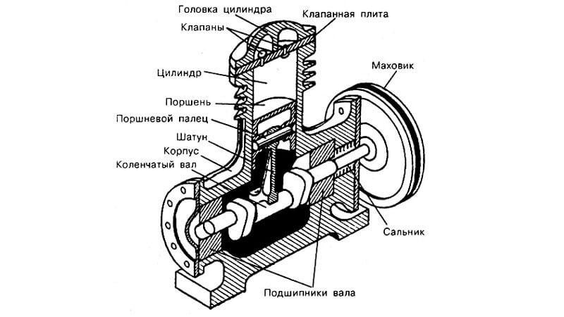 устройство поршневого компресора