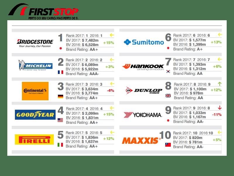 Bridgestone - A marca pneus mais valiosa