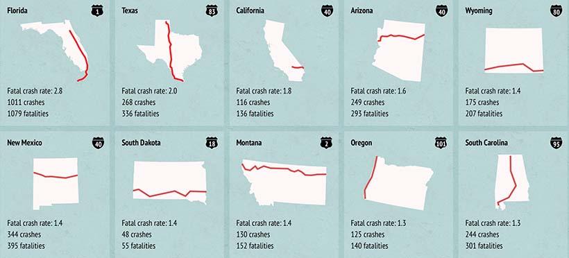 Top 10 carreteras más mortales en Estados Unidos