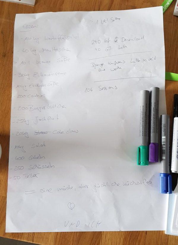 Auf einem Blatt Papier sind handschriftlich Statistiken zum Litcamp notiert: Essen: 100kg Kartoffelsalat, 40 kg Maultaschen, 10l braune Sauce,  30kg Zitronencreme, 10kg Erdbeersauce, 200 Cookies, 200 Burgerbrötchen, 25kg Jackfruit, 20kg Cole Slaw, 10kg Salat, 400 Gabeln, 250 Schüsseln, 50 Teller, eine müde aber glückliche Küchenfee. - 240 GB Download, 40 GB Upload (das Doppelte der einwöchigen Django-Konferenz). eine verlorene Socke, 106 Sessions