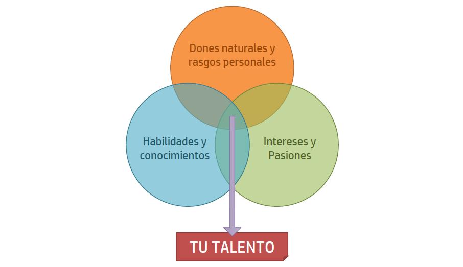 Descubrir tu talento