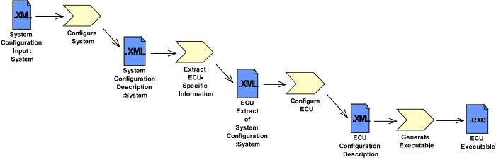 AUTOSAR process