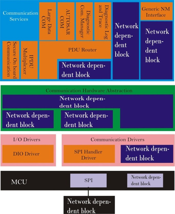 Generic blocks of Com Stack