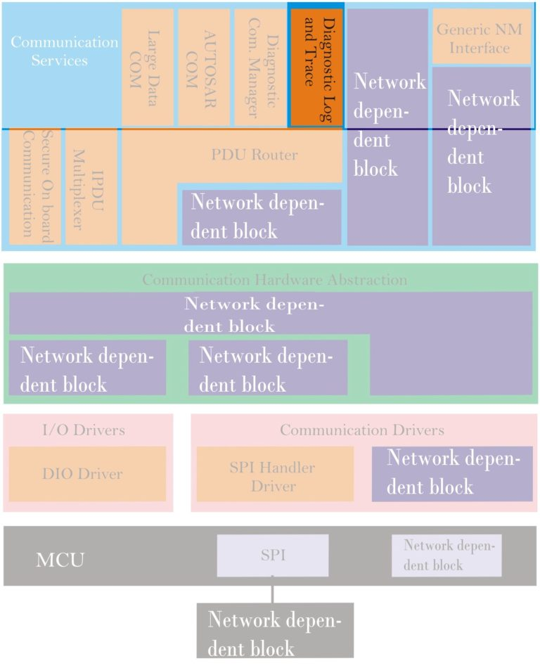 Diagnostic Log and Trace block of Com Stack