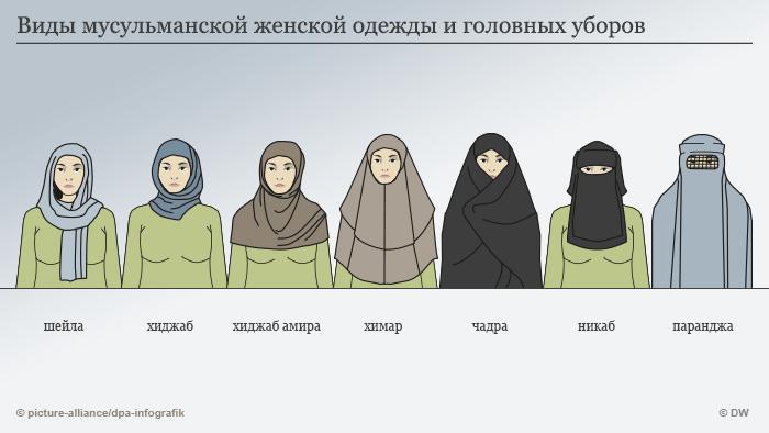 Виды мусульманской женской одежды и головных уборов