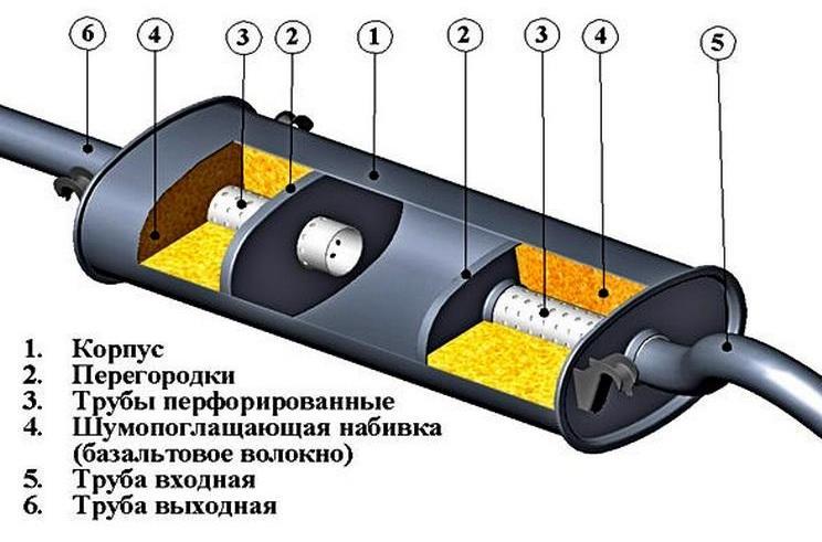 Устройство и ремонт автомобильных глушителей