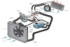Limpieza del sistema de enfriamiento del vehículo  Auto y