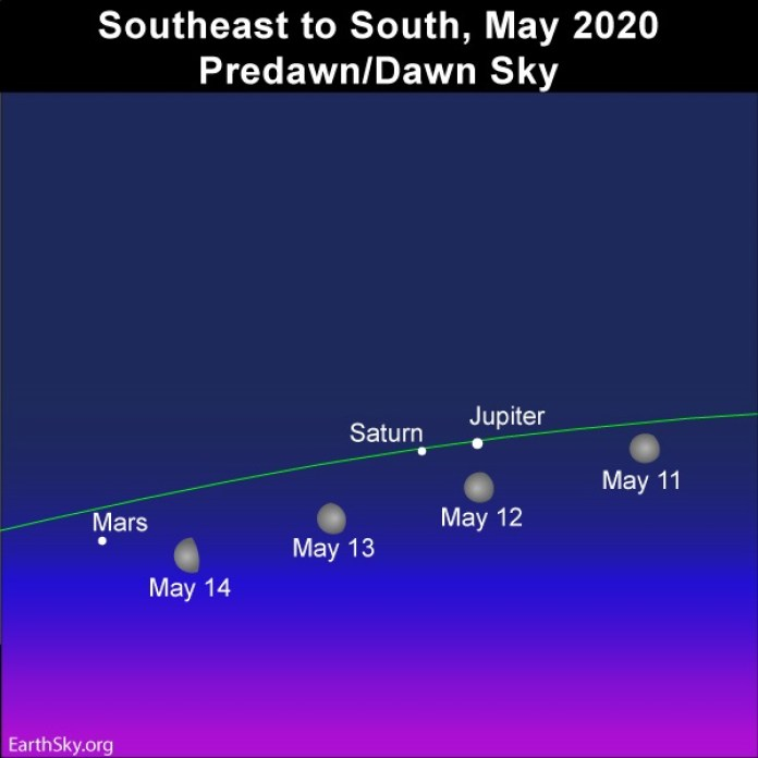 Southeast-to-South-Multiple-Moon-May-11-12-13-14-Saturn-Jupiter-Mars