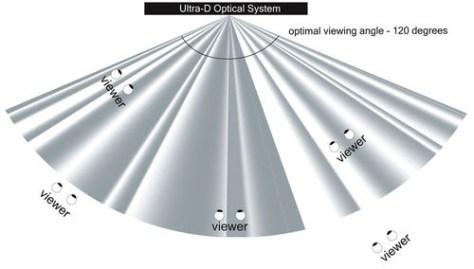 500x284px-LL-580110bd_Ultra-D-Light-Field-900