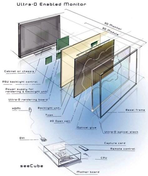 Ultra-D Aufbau