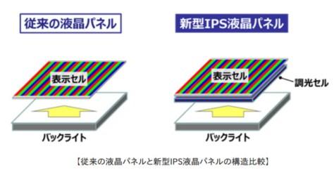 左が従来のパネル、右が新IPS液晶パネル。調光セルを備え、表示セルと調光セルをそれぞれ独立制御できる