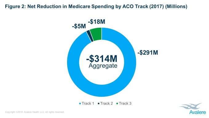 Medicare Accountable Care Organizations Generate Savings Avalere Health