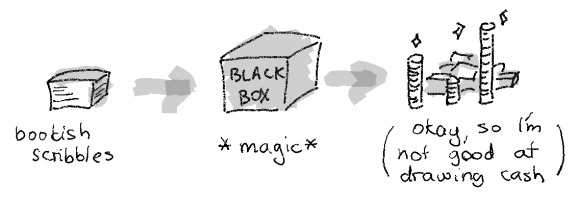 magic monetizing box