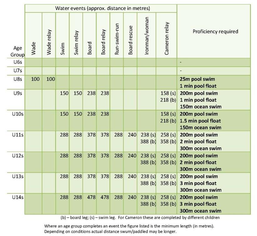 Proficiency Table