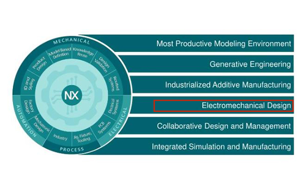Diseño electromecánico con NX