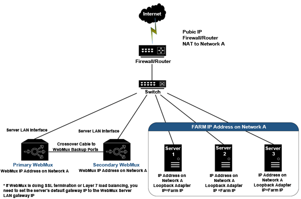 AVANU WebMux One-Armed Direct Server Return (DSR) Mode-IP