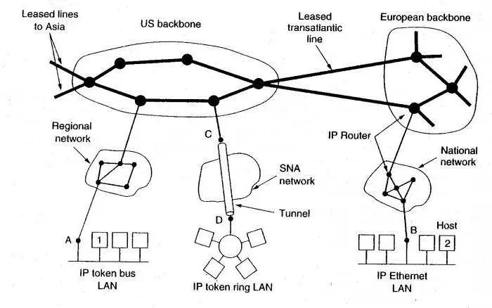 Structuur van sociale netwerkinternet - Foto 29