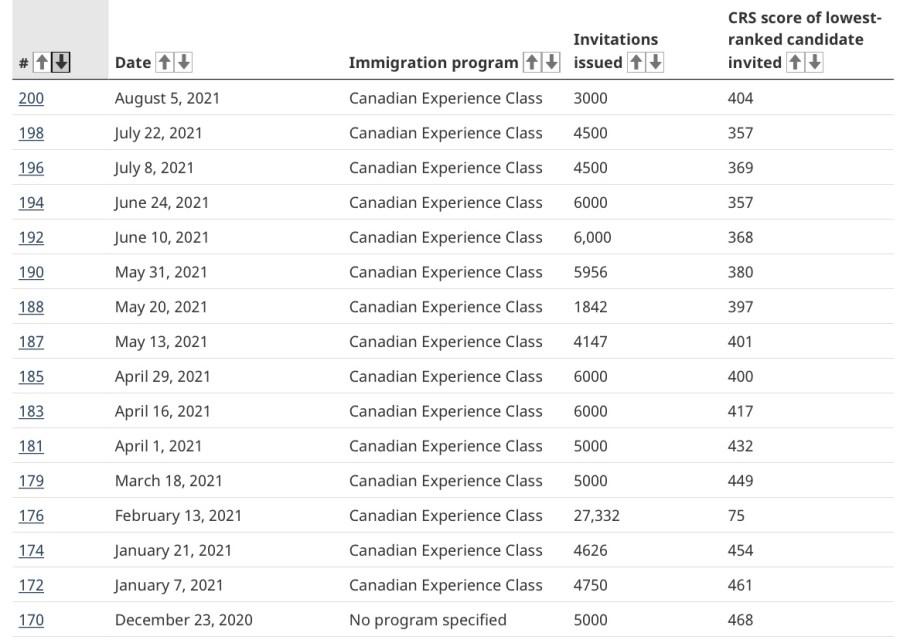 AVA Visa Consultant 2332