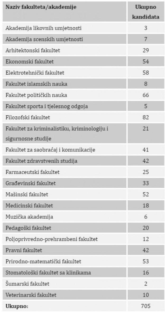 Fakultet političkih nauka na drugom mjestu, a Elektrotehnički fakultet na trećem - Avaz, Dnevni avaz, avaz.ba