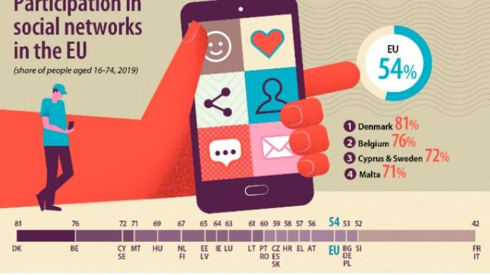 97 posto mladih u Hrvatskoj koristi društvene mreže - Avaz, Dnevni avaz, avaz.ba