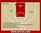 Youth Basketball Inbounds Plays