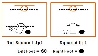 Basketball Shooting Drills
