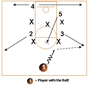 Youth Basketball Offense Basics