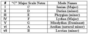 Bass Scale Modes basic info, tips on scale modes