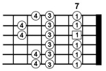 Advanced Guitar Scales 2