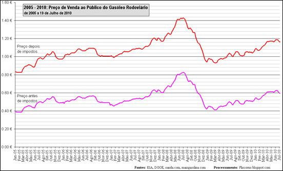 2005 - 2010: Preço de Venda ao Público do Gasóleo Rodoviário