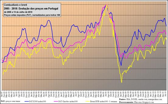 2005 - 2010: Evolução dos preços em Portugal